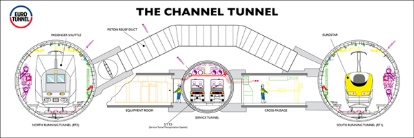One of the 7 wonders of the modern world this day in tech history et0006channeltunneluk ccuart Images