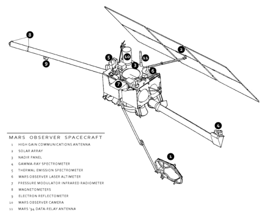 722px-Mars_Observer_-_spacecraft_diagram_-rev2