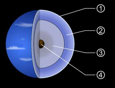 Diagram of the planet Neptune.  1. Upper atmosphere, top clouds. 2. Atmosphere consisting of hydrogen, helium, and methane gas. 3. Mantle consisting of water, ammonia, and methane ices. 4. Core consisting of rock (silicates and nickel-iron).