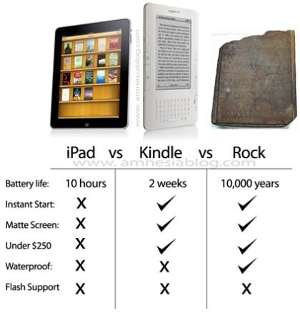 iPad-vs-Kindle-vs-Rock