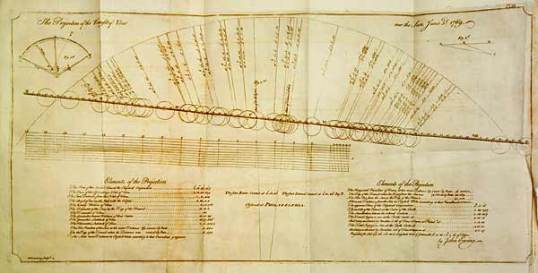 Rittenhouse's notes of the transit of Venus