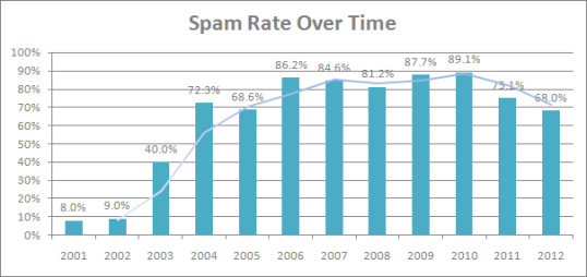 According to a Symantec Intelligence Report issued in February 2012, global spam levels continued to fall, as it accounted for 68% of global email traffic then.